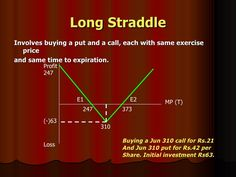 Here's a payoff diagram of the Long Straddle options strategy. What I love about straddles is, that you don't have to predict which way the price action of the underlying will go. But it does need to move - and there are ways to ensure that the stock you choose has a high probability of doing that.