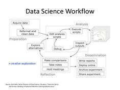 """Data Science Workflow Source: Josh Wills, Senior Director of Data Science, Cloudera. """"From the Lab to the Factory: Buildin..."""