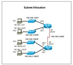 CCNA 1 – Chapter 9 – Subnetting IP Networks Exam Answer 2016 100% In this chapter, you will be able to: Subnetting is the process of segmenting a network, by dividing it into multiple smaller network spaces CCNA 1 Chapter 9. Subnetting a subnet, or using VLSM, was designed to avoid wasting addresses CCNA 1 Chapter 9. My site: http://ccna5netacad.com/exam-answer/ccna-1-chapter-9-subnetting-ip-networks-exam-answer-2016/ My Website : http://ccna5netacad.com