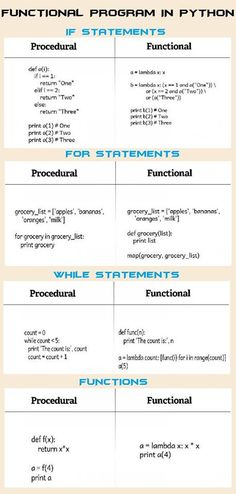 Functional Programming in PYTHON..