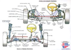 auto mobile front end diagram sony xplod wiring cdx gt310 basic car parts your vehicles suspension is made up alignment http medlockgulf com engine repair