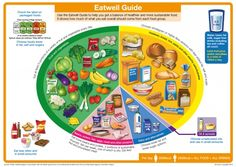 The eatwell plate is designed to make healthy eating easier. Eat foods from each group on the eatwell plate in the correct amounts each day. The Eatwell Plate, Superfood, Breakfast Low Carb, Diabetic Recipes, Healthy Recipes, Healthy Food, Healthy Kids, Healthy Plate, Stay Healthy
