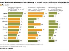 Many Europeans concerned with security, economic repercussions of refugee crisis