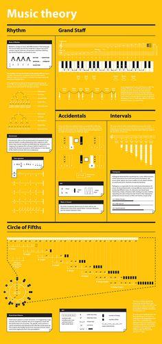 Music Theory Visualized by Khyati Trehan, via Behance
