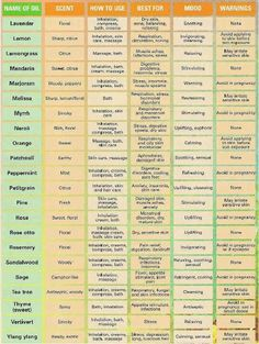 Good chart for Essential oils.
