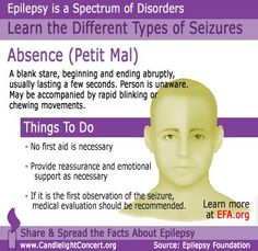 One of the seizure types found in Epileptics