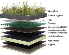 Vérifiez l'isolation et l'étanchéité de votre toit terrasse pour lui assurer une plus longue durée de vie. Comment faire ?