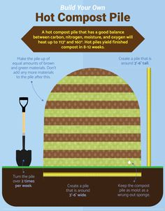 Build Your Own Hot Compost Pile - Guide to Home Composting
