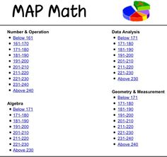 http://www.sowashco.k12.mn.us/ro/pages/studentlinks/map/ nwea math practice