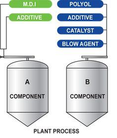 Non-toxic PU Metal Catalysts