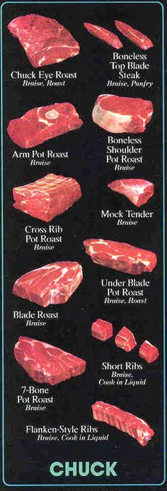 Beef Chuck Primal Retail Cuts Include:  Chuck Eye Roast, Boneless Top Blade Steak, Arm Pot Roast, Boneless Shoulder Pot Roast, Cross Rib Pot Roast, Mock Tender, Blade Roast, Under Blade Pot Roast, 7-Bone Pot Roast, Short Ribs and Flanken-Style Ribs.