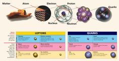 If there's only one Higgs, no unexpected decays and no new fundamental, heavy particles, it might all be over. At the end of the century, our fundamental understanding of matter underwent a… Quantum Leap, Quantum Physics, Weak Interaction, Physics 101, Elementary Particle, Deep Truths, Quantum Mechanics, Organic Chemistry, Astrophysics
