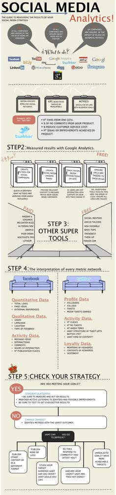 Social Media Analytics: Hows Your Social Media Strategy Going? Infografik