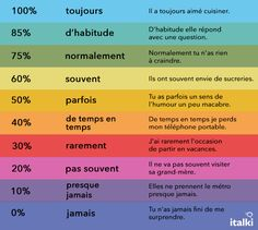 Master the French adverbs of frequency!