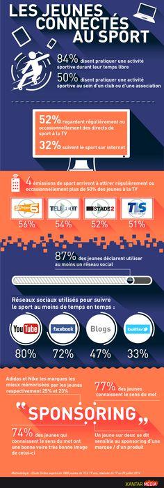 """#infographie """"Les jeunes connectés au sport"""" #MRX #kantar #sport"""