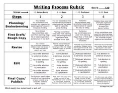 thesis statement rubric middle school Irubric s98332: rubric for thesis statement writing lesson, as part of overall 5 paragraph essay writing unit free rubric builder and assessment tools.