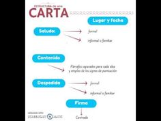 ESTRUCTURA DE UNA CARTA - YouTube