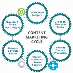 Content Marketing Cycle   #Marketing #SocialMediaMarkeging #ContentMarketing #Advertising  #Analytics #SocialMedia #SMM #OnlineMarketing #DigitalMarketing