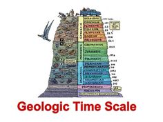 geological dating techniques Geologists generally know the age of a rock by determining the age of the group of rocks, or formation, that it is found in the age of formations is marked on a geologic calendar known as the geologic time scale development of the geologic time scale and dating of formations and rocks relies upon.
