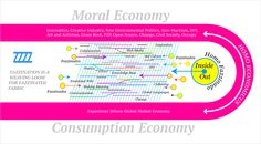 Moral and Consumption Economy vs Fazzination Civil Society, Loom Weaving, Creative Industries, Open Source, Morals, Sustainability, Collaboration, Innovation, Self