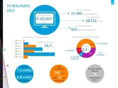 TV reklámok 2012 Chart, Tv, Creative, Television Set, Television