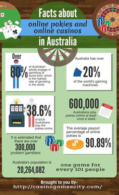 Did you know that at least 600 000 Australians play online pokies and casinos once a week? Find out more facts about Australian gambling. Gambling Games, Gambling Quotes, Casino Games, Bingo Casino, Giada De Laurentiis, Las Vegas, Gambling Addiction, Gambling Machines, Best Online Casino