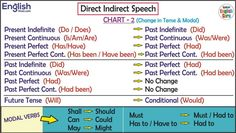 All English Charts - Tense Chart, Active Passive Voice Charts English Speaking Book, English Grammar Rules, English Learning Spoken, Teaching English Grammar, English Verbs, English Sentences, English Language Learning, Learn English Words, English English