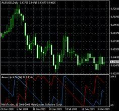 Aroon Up & Down MetaTrader indicator - forex tools trader