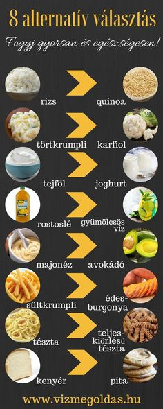 Nutrition patterns to accomplish for healthy diet, please visit this pin-image info 7828188588 here. Healthy Eating Recipes, Diet Recipes, Healthy Snacks, Nutrition Guide, Healthy Nutrition, Nutrition Plans, Quinoa, Pita, Vegan