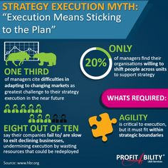 "Strategy Execution Myth: ""Execution means sticking to the plan"" #StrategyExecution #StrategicAlignment #StrategicExecution #Infographics"