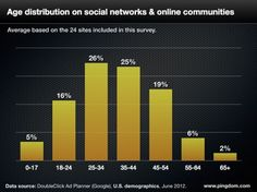 Age distribution on social networks & online communities