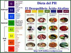 ph alimentos ácidos - alcalinos