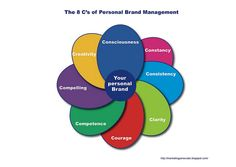The 8 C's of Personal brand management by stefano principato, via Flickr