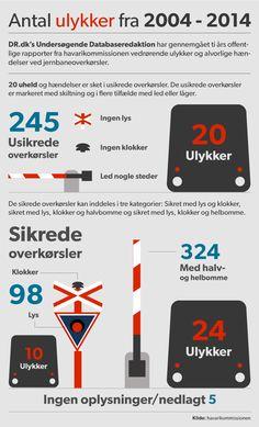 """TOGULYKKER. Her er der flest ulykker i jernbaneoverkørsler Efter dødsulykke i Thisted: """"Vi arbejder hurtigst muligt på at forbedre sikkerheden"""", siger transportminister. D. 12/9 2014"""