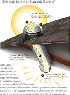 Solatube. Luz natural. Solatube es un sistema de iluminación natural de alto rendimiento. Entre sus ventajas podemos destacar: máximo aprovechamiento de la luz natural sin entrada de calor o pérdidas por frío, así como la eliminación de radiaciones UV perjudiciales para la piel o para el mantenimiento de los colores originales.