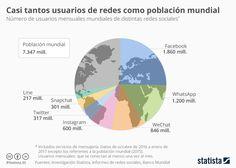 Una infografía con elnúmero de usuarios mensuales de cada red social en el Mundo. Un saludo  Más estadísticas en Statista vía: @social