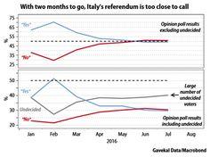 Italy, Italian Referendum