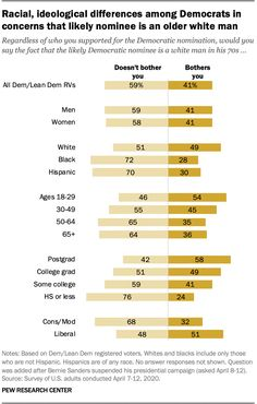 Racial, ideological differences among Democrats in concerns that likely nominee is an older white man, 2020.  Source: Pew Research Center