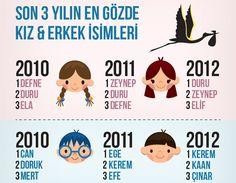 unnadó Türkiye'deki bebek ve çocuk alışverişi haritasını yayımladı.
