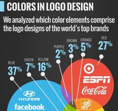 Color & Fonts Driving World's Best Logo Designs and Branding.