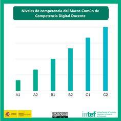 Marco Común de Competencia Digital Docente 2017 – INTEF | Blog de INTEF