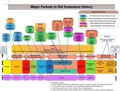 jewish history timeline chart | Timeline Of Major Old Testaments Periods | The Hesitant Prize Fighter