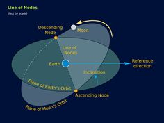 What are the Nodes of the Moon?