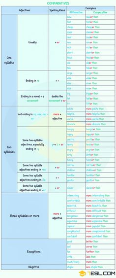 Comparison of Adjectives! Learn how to use Comparative and Superlative Adjectives in English with example sentences and ESL printable worksheets. English Time, English Course, English Book, English Writing, English Study, English Words, Teaching English, Learn English, English Language