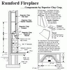 Image result for rumford fireplace