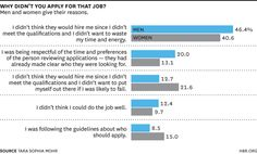Why Women Don't Apply for Jobs Unless They're 100% Qualified via blogs.hbr.org