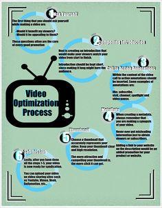 #VideoOptimization Process.