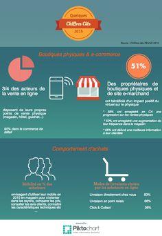 Boutiques physique & e commerce (1)