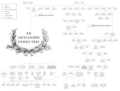 Outlander Sassenach — The Outlander Family Tree