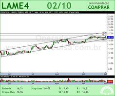 LOJAS AMERIC - LAME4 - 02/10/2012 #LAME4 #analises #bovespa